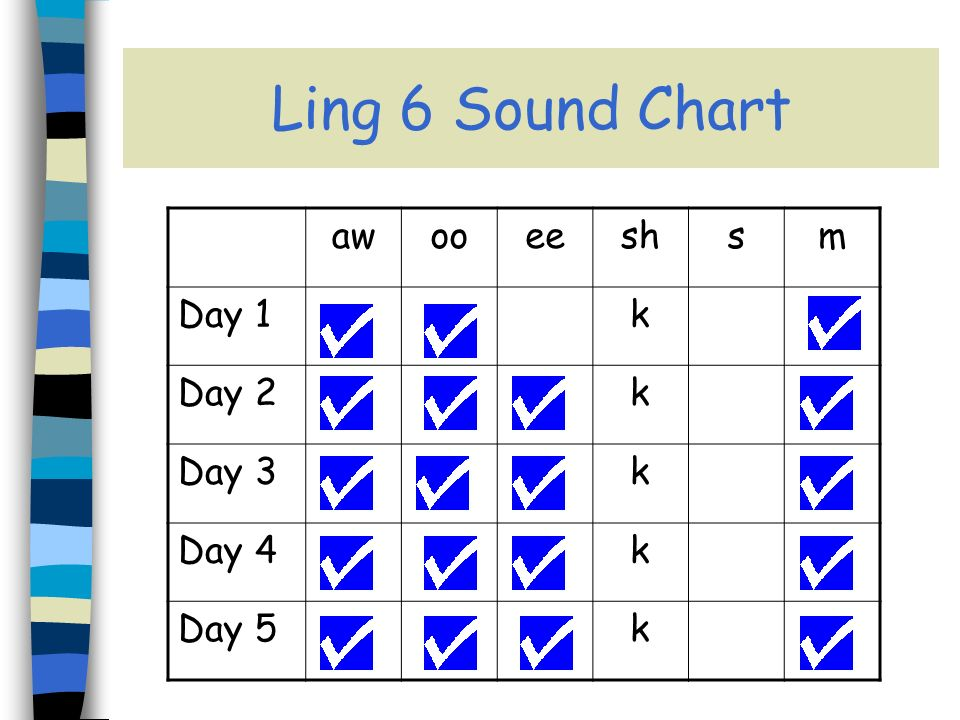 Ling 6 Sound Chart awooeeshsm Day 1k Day 2k Day 3k Day 4k Day 5k