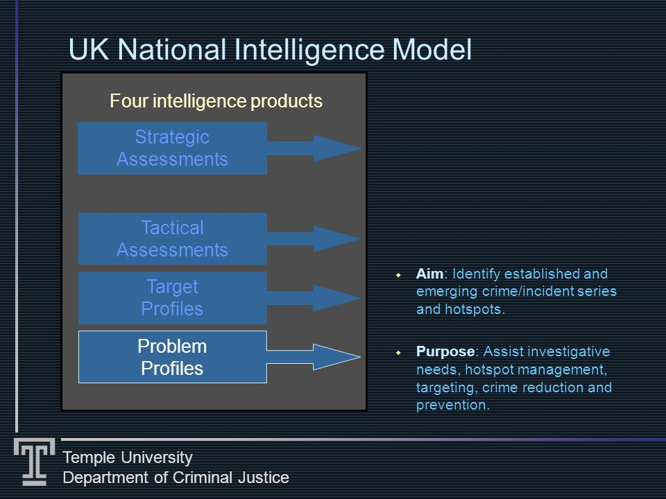 Temple University Department of Criminal Justice Four intelligence products UK National Intelligence Model Aim: Identify established and emerging crime/incident series and hotspots.
