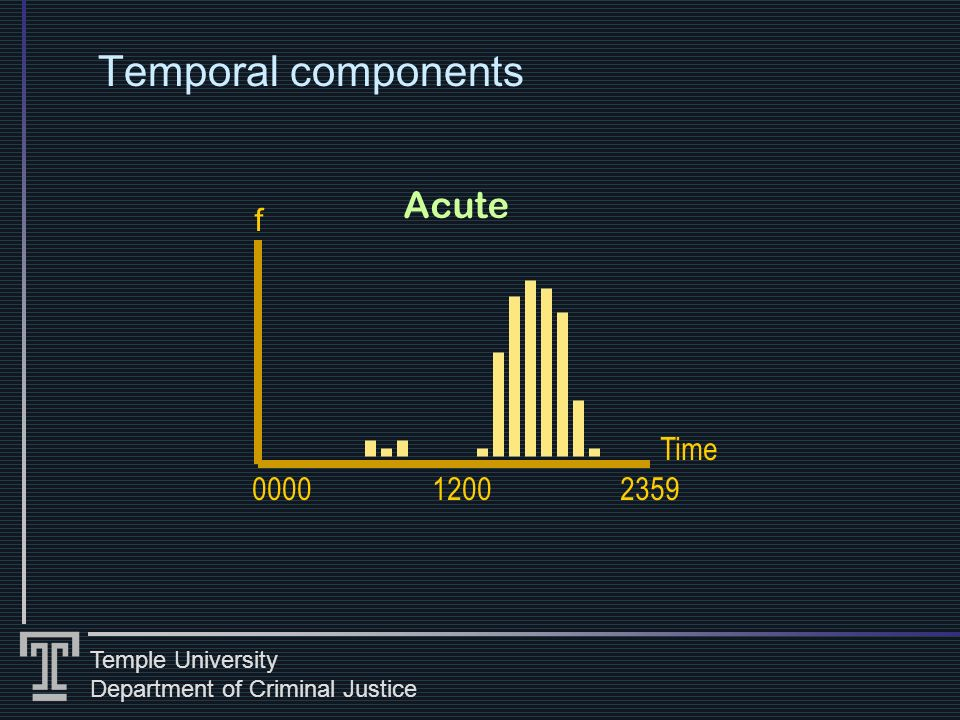 Temple University Department of Criminal Justice Temporal components 0000 Time f 12002359 Acute