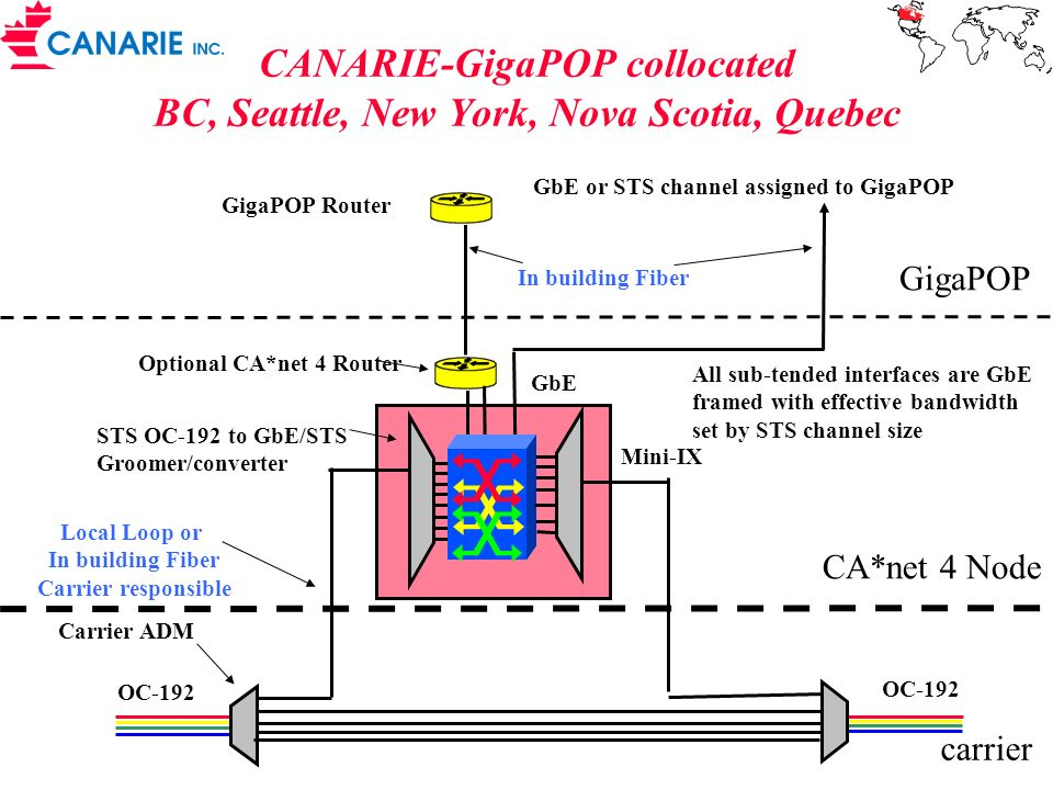 CANARIE-GigaPOP collocated BC, Seattle, New York, Nova Scotia, Quebec Local Loop or In building Fiber Carrier responsible Carrier ADM STS OC-192 to GbE/STS Groomer/converter GigaPOP GigaPOP Router GbE or STS channel assigned to GigaPOP Optional CA*net 4 Router GbE In building Fiber CA*net 4 Node All sub-tended interfaces are GbE framed with effective bandwidth set by STS channel size OC-192 carrier OC-192 Mini-IX