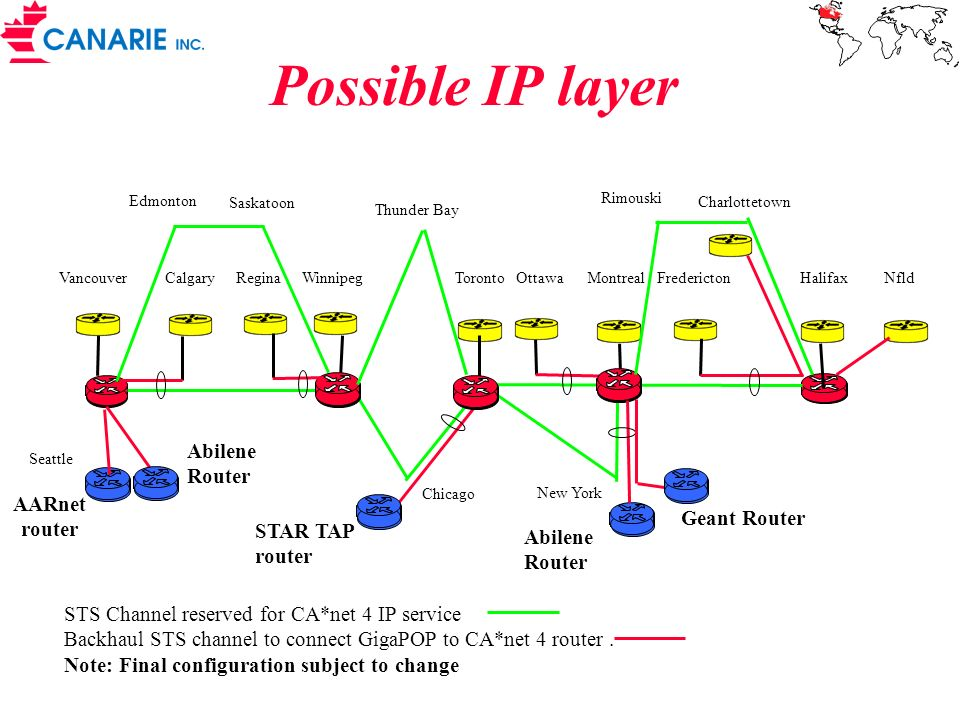 Possible IP layer VancouverCalgaryReginaWinnipegTorontoOttawaMontrealFredericton Charlottetown HalifaxNfld STS Channel reserved for CA*net 4 IP service Backhaul STS channel to connect GigaPOP to CA*net 4 router.