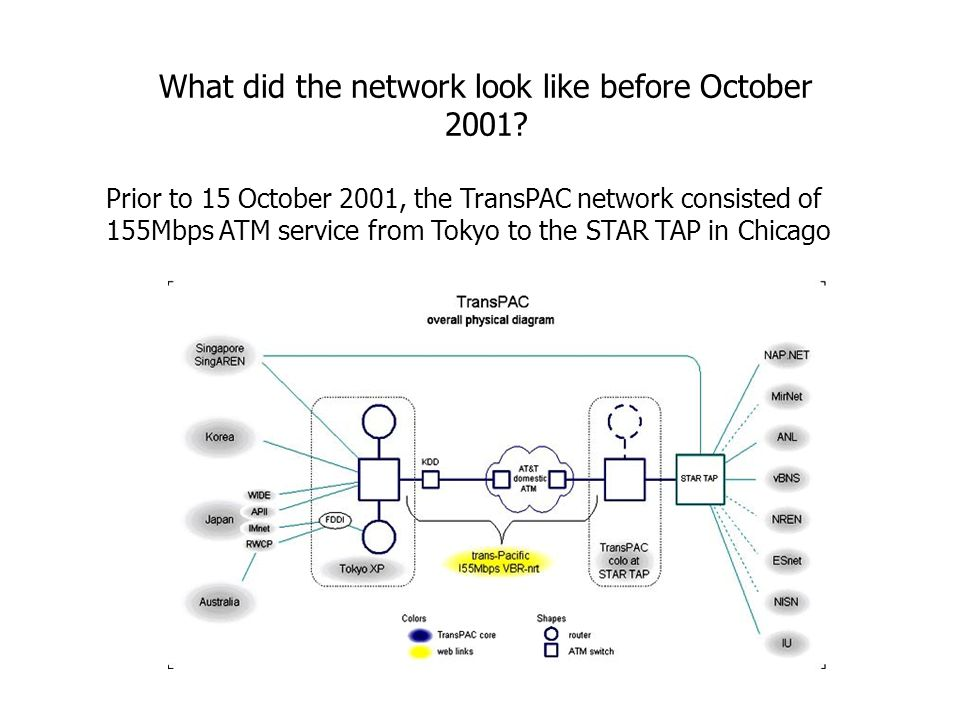What did the network look like before October 2001.
