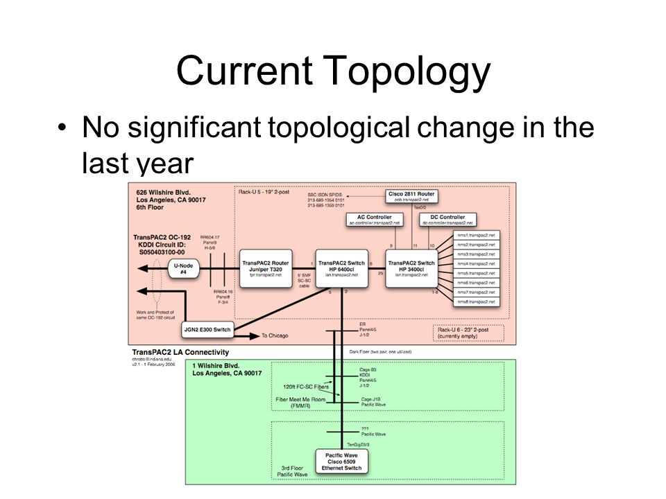 Current Topology No significant topological change in the last year