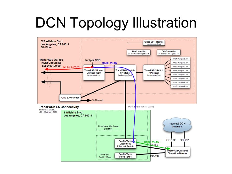 DCN Topology Illustration