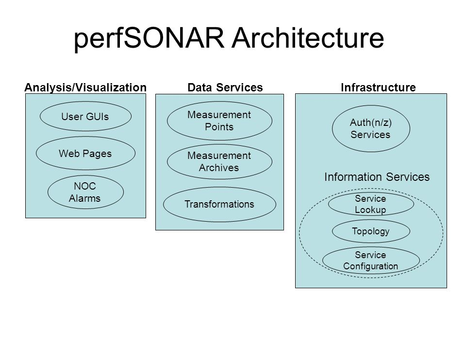 perfSONAR Architecture Measurement Points Data Services Measurement Archives Transformations Service Configuration Auth(n/z) Services Infrastructure Information Services Topology Service Lookup Analysis/Visualization User GUIs Web Pages NOC Alarms