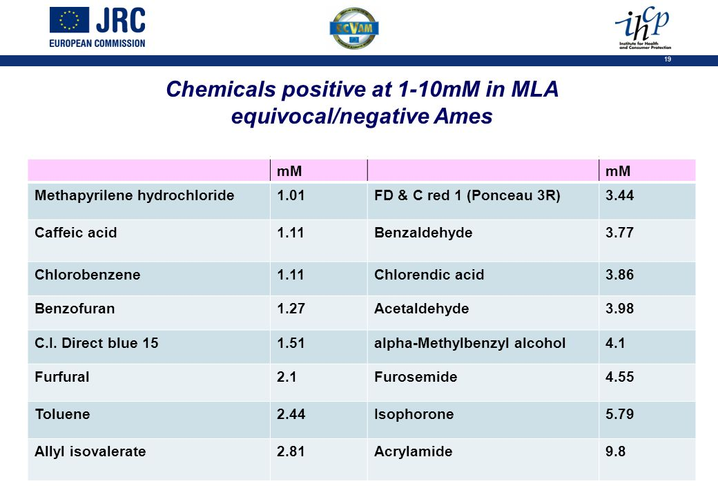 19 Chemicals positive at 1-10mM in MLA equivocal/negative Ames mM Methapyrilene hydrochloride1.01FD & C red 1 (Ponceau 3R)3.44 Caffeic acid1.11Benzaldehyde3.77 Chlorobenzene1.11Chlorendic acid3.86 Benzofuran1.27Acetaldehyde3.98 C.I.