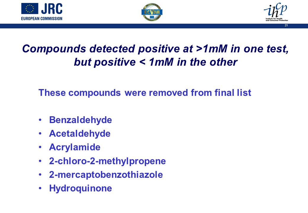 21 Compounds detected positive at >1mM in one test, but positive < 1mM in the other These compounds were removed from final list Benzaldehyde Acetaldehyde Acrylamide 2-chloro-2-methylpropene 2-mercaptobenzothiazole Hydroquinone