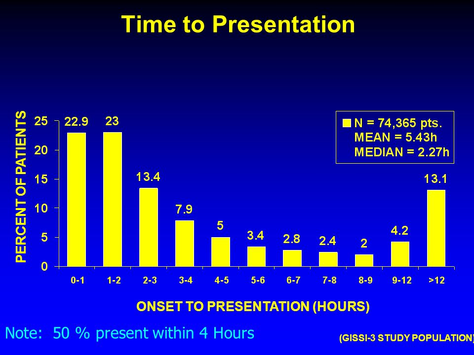 (GISSI-3 STUDY POPULATION) Time to Presentation PERCENT OF PATIENTS ONSET TO PRESENTATION (HOURS) Note: 50 % present within 4 Hours