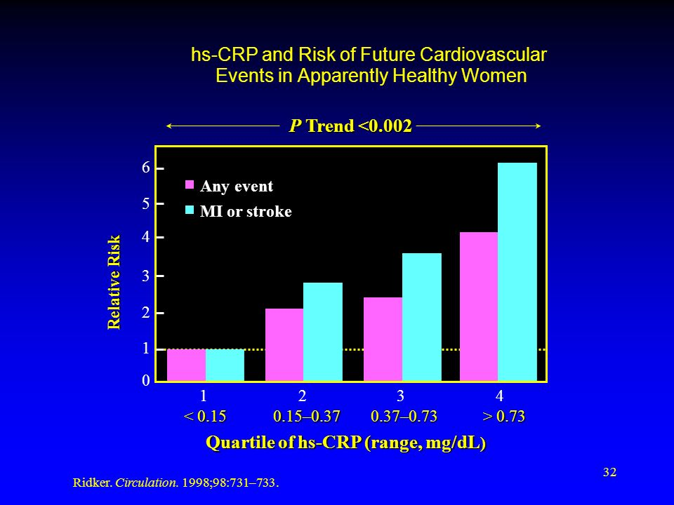 32 hs-CRP and Risk of Future Cardiovascular Events in Apparently Healthy Women Quartile of hs-CRP (range, mg/dL ) Relative Risk Ridker.