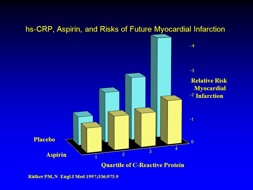 hs-CRP, Aspirin, and Risks of Future Myocardial Infarction 1 2 3 4 0 1 2 3 4 Placebo Aspirin Relative Risk Myocardial Infarction Quartile of C-Reactive Protein Ridker PM, N Engl J Med 1997;336:973-9