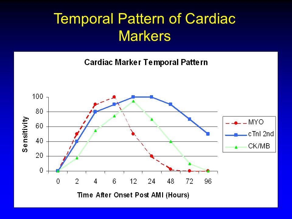 Temporal Pattern of Cardiac Markers