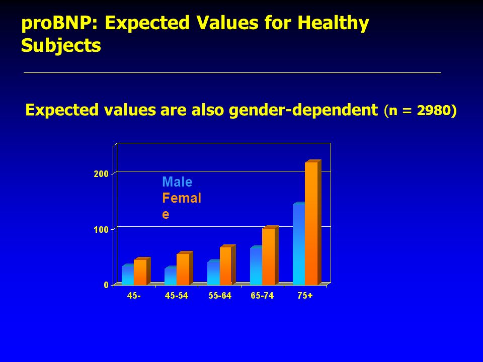 Male Femal e Expected values are also gender-dependent (n = 2980) proBNP: Expected Values for Healthy Subjects