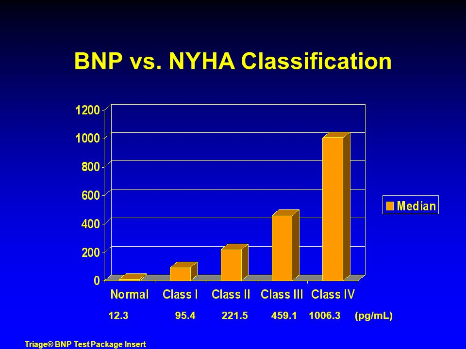 Triage® BNP Test Package Insert BNP vs. NYHA Classification 12.3 95.4 221.5 459.1 1006.3 (pg/mL)