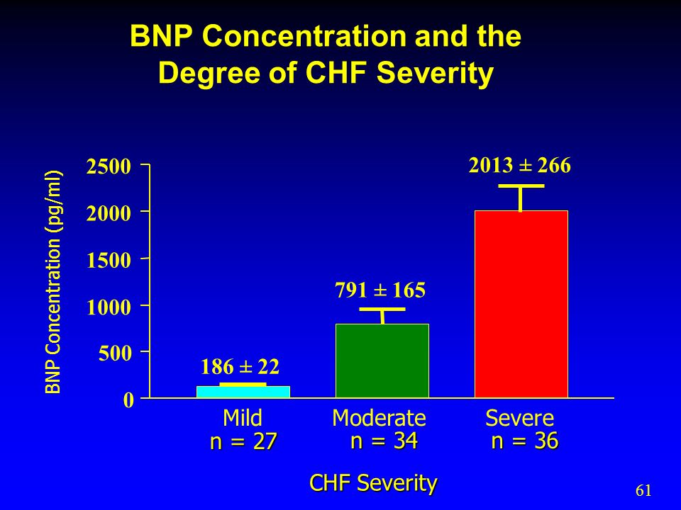 BNP Concentration and the Degree of CHF Severity BNP Concentration (pg/ml) 186 ± 22 791 ± 165 2013 ± 266 n = 27 n = 34 n = 36 CHF Severity MildModerateSevere 0 500 1000 1500 2000 2500 61