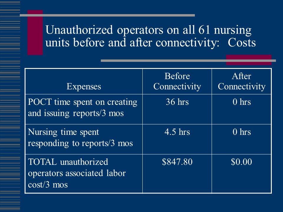 Unauthorized operators on all 61 nursing units before and after connectivity: Costs Expenses Before Connectivity After Connectivity POCT time spent on creating and issuing reports/3 mos 36 hrs0 hrs Nursing time spent responding to reports/3 mos 4.5 hrs0 hrs TOTAL unauthorized operators associated labor cost/3 mos $847.80$0.00