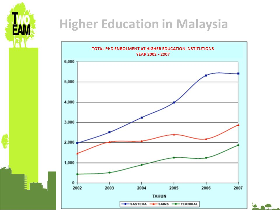23-24 Sept 2010, University of Graz, Austria Higher Education in Malaysia TOTAL PhD ENROLMENT AT HIGHER EDUCATION INSTITUTIONS YEAR 2002 - 2007