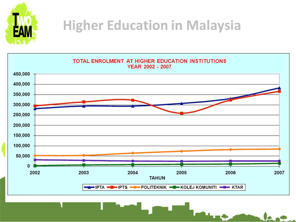23-24 Sept 2010, University of Graz, Austria Higher Education in Malaysia TOTAL ENROLMENT AT HIGHER EDUCATION INSTITUTIONS YEAR 2002 - 2007