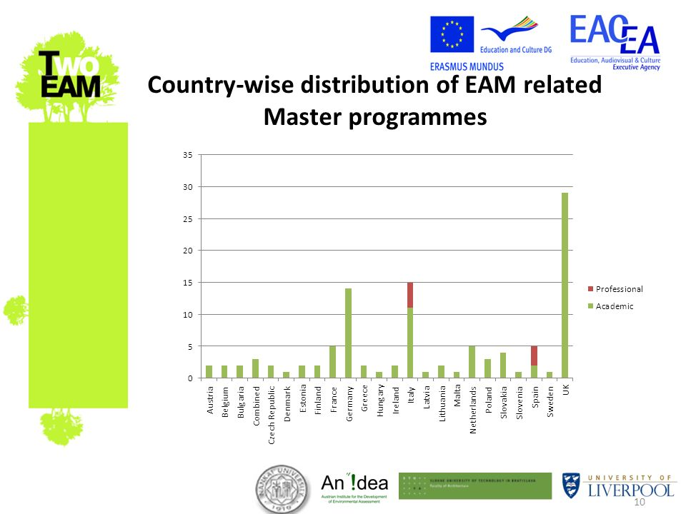 10 Country-wise distribution of EAM related Master programmes