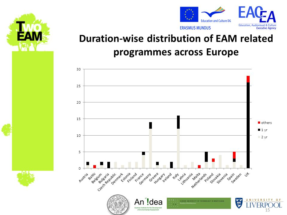 15 Duration-wise distribution of EAM related programmes across Europe