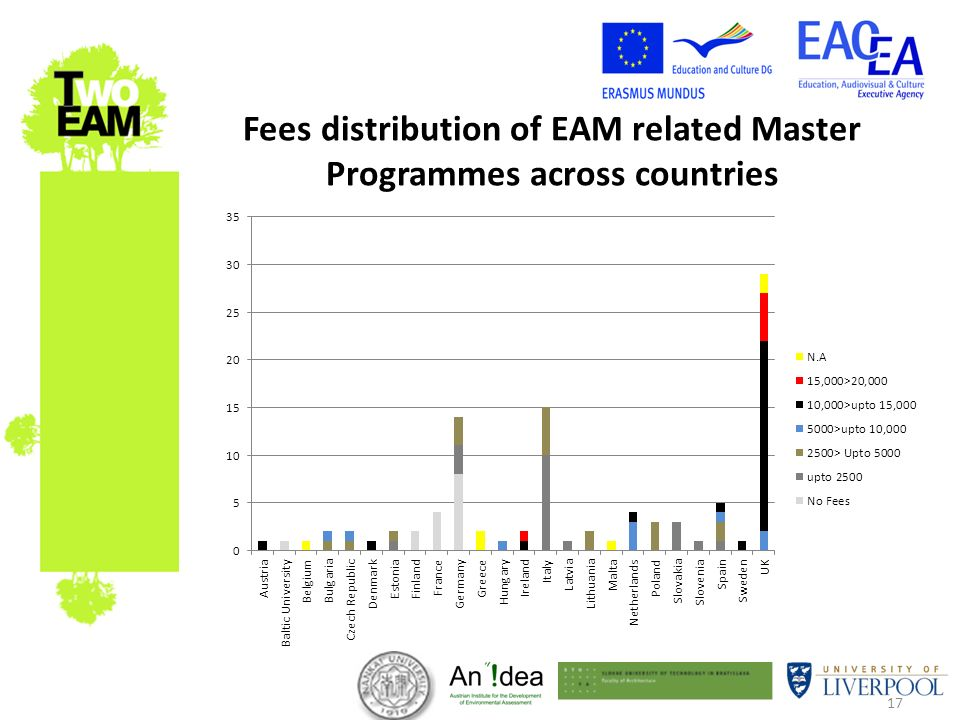 17 Fees distribution of EAM related Master Programmes across countries