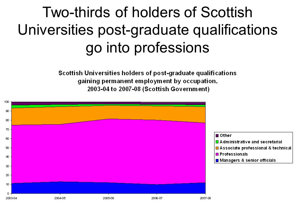 Two-thirds of holders of Scottish Universities post-graduate qualifications go into professions