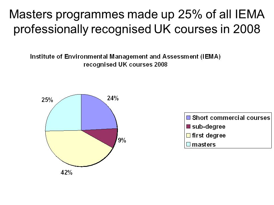 Masters programmes made up 25% of all IEMA professionally recognised UK courses in 2008