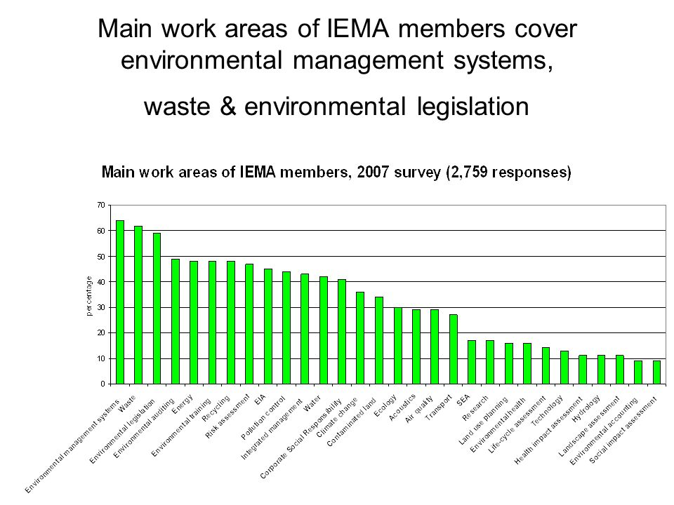 Main work areas of IEMA members cover environmental management systems, waste & environmental legislation