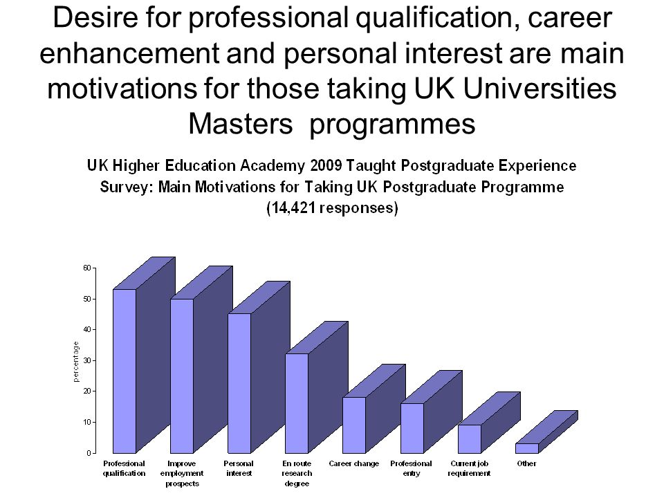 Desire for professional qualification, career enhancement and personal interest are main motivations for those taking UK Universities Masters programmes
