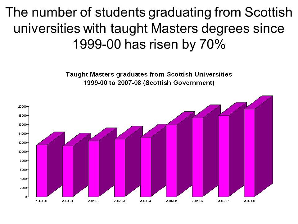 The number of students graduating from Scottish universities with taught Masters degrees since 1999-00 has risen by 70%