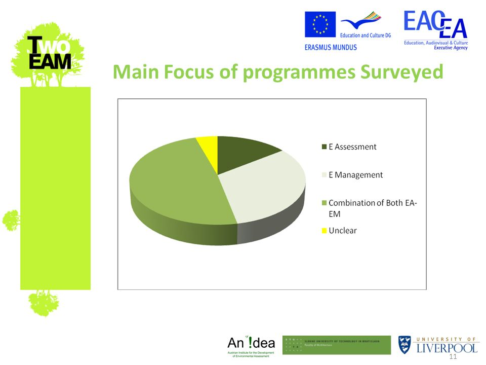 11 Main Focus of programmes Surveyed