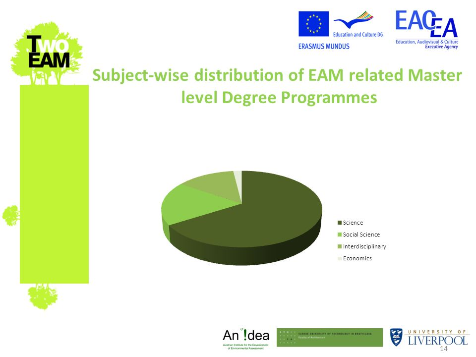 14 Subject-wise distribution of EAM related Master level Degree Programmes
