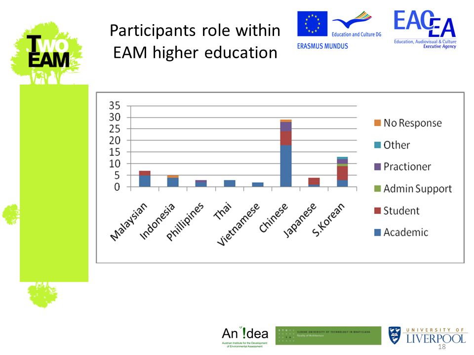 18 Participants role within EAM higher education