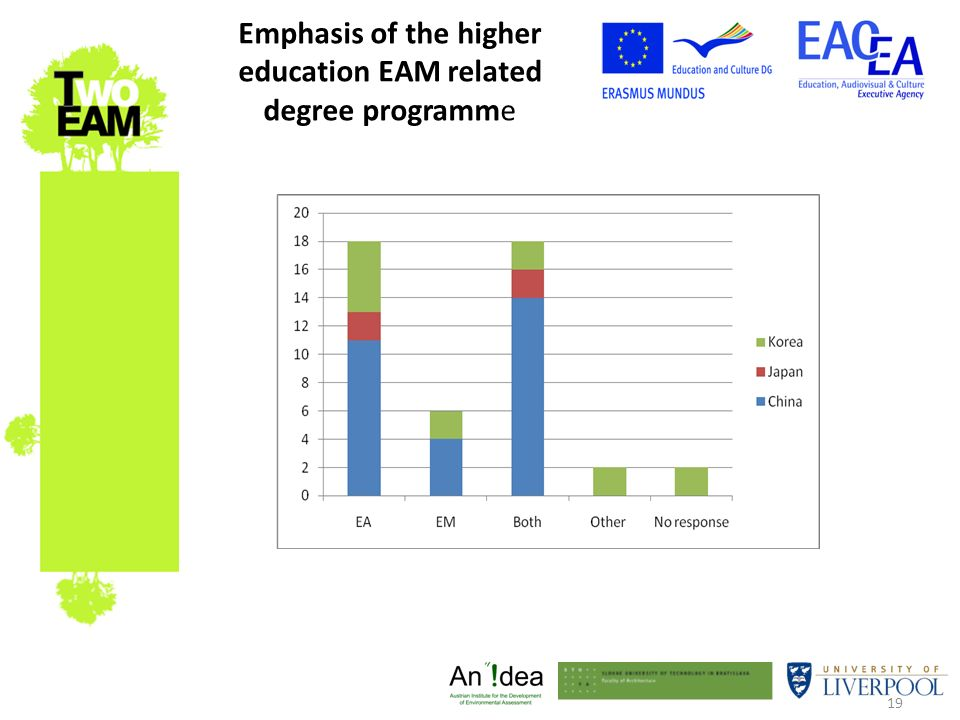 19 Emphasis of the higher education EAM related degree programme