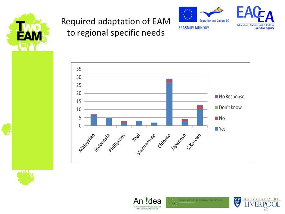 22 Required adaptation of EAM to regional specific needs