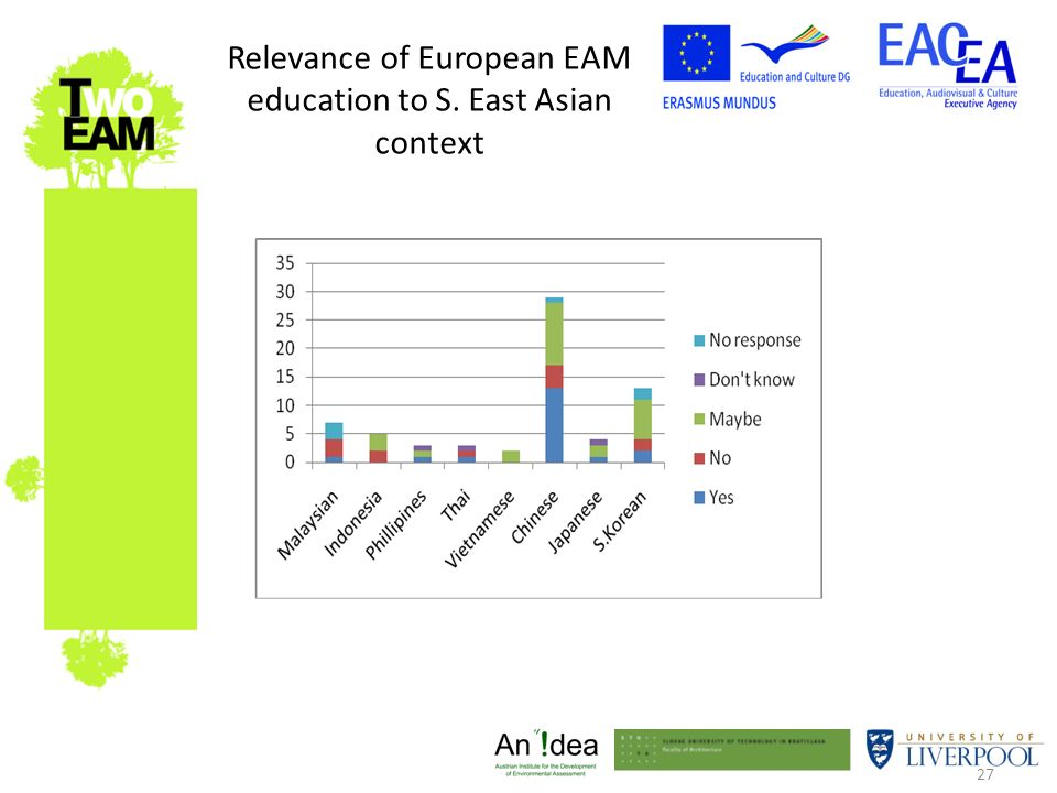 27 Relevance of European EAM education to S. East Asian context