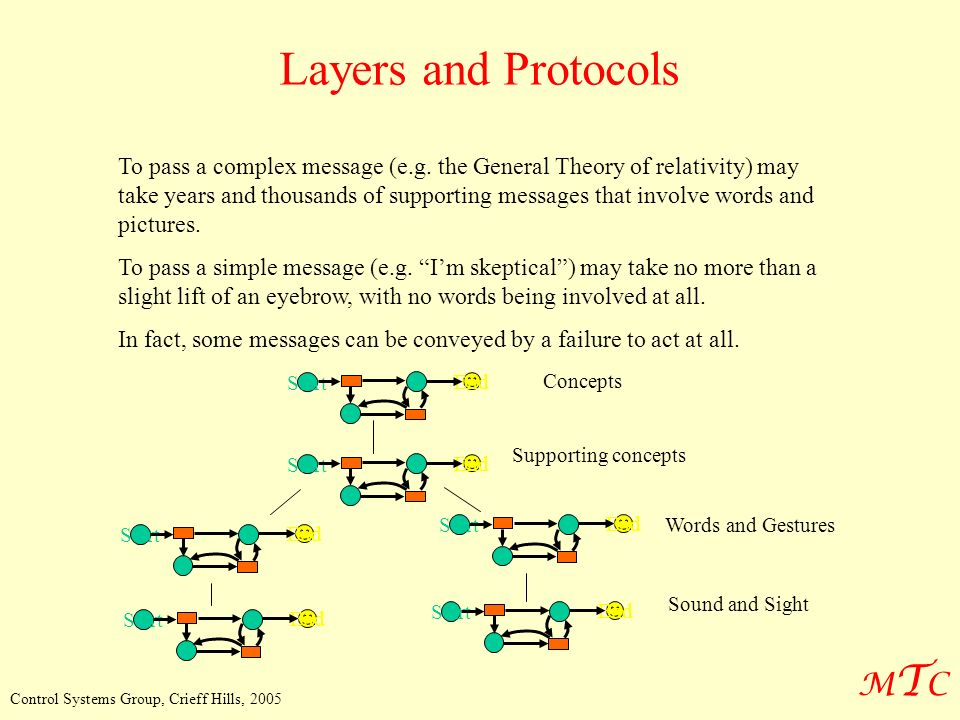 MTCMTC Control Systems Group, Crieff Hills, 2005 Layers and Protocols To pass a complex message (e.g.