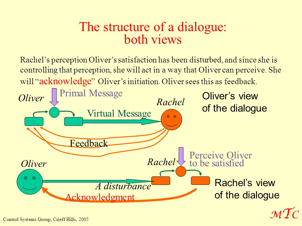 MTCMTC Control Systems Group, Crieff Hills, 2005 The structure of a dialogue: both views Rachels perception Olivers satisfaction has been disturbed, and since she is controlling that perception, she will act in a way that Oliver can perceive.