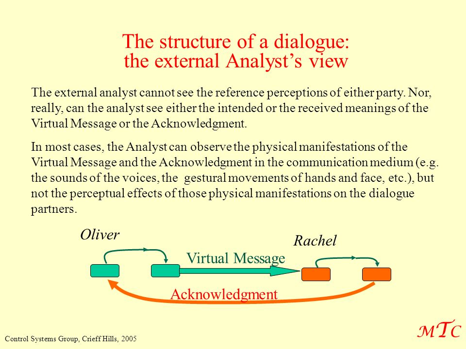 MTCMTC Control Systems Group, Crieff Hills, 2005 The structure of a dialogue: the external Analysts view The external analyst cannot see the reference perceptions of either party.