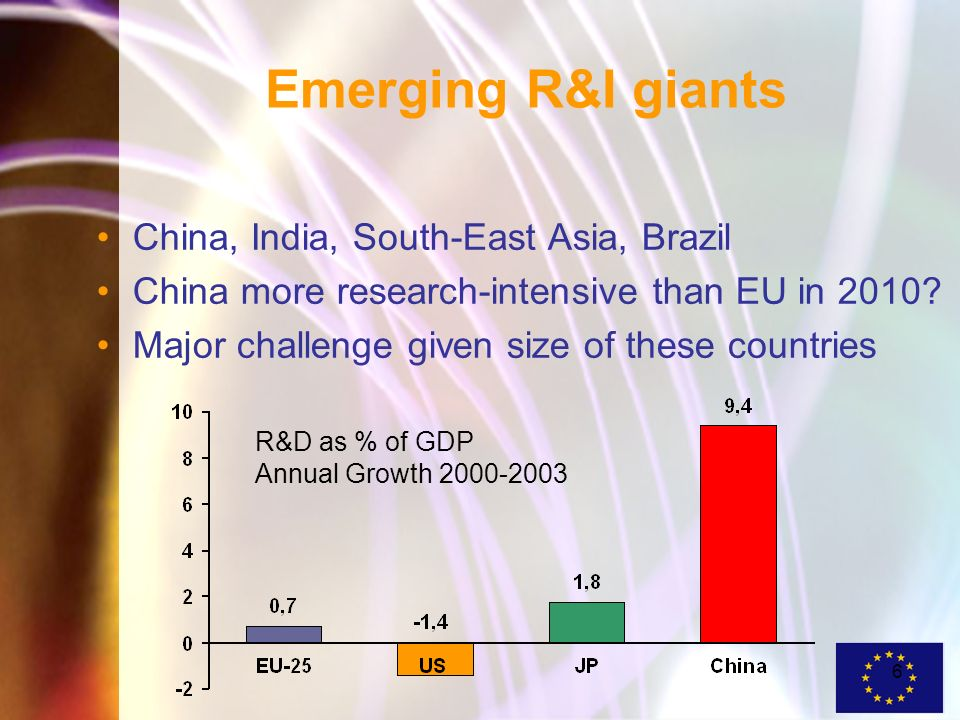 6 Emerging R&I giants China, India, South-East Asia, Brazil China more research-intensive than EU in 2010.