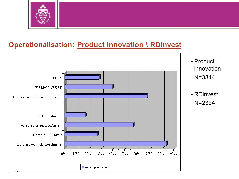 13 Operationalisation: Product Innovation \ RDinvest Product- innovation N=3344 RDinvest N=2354