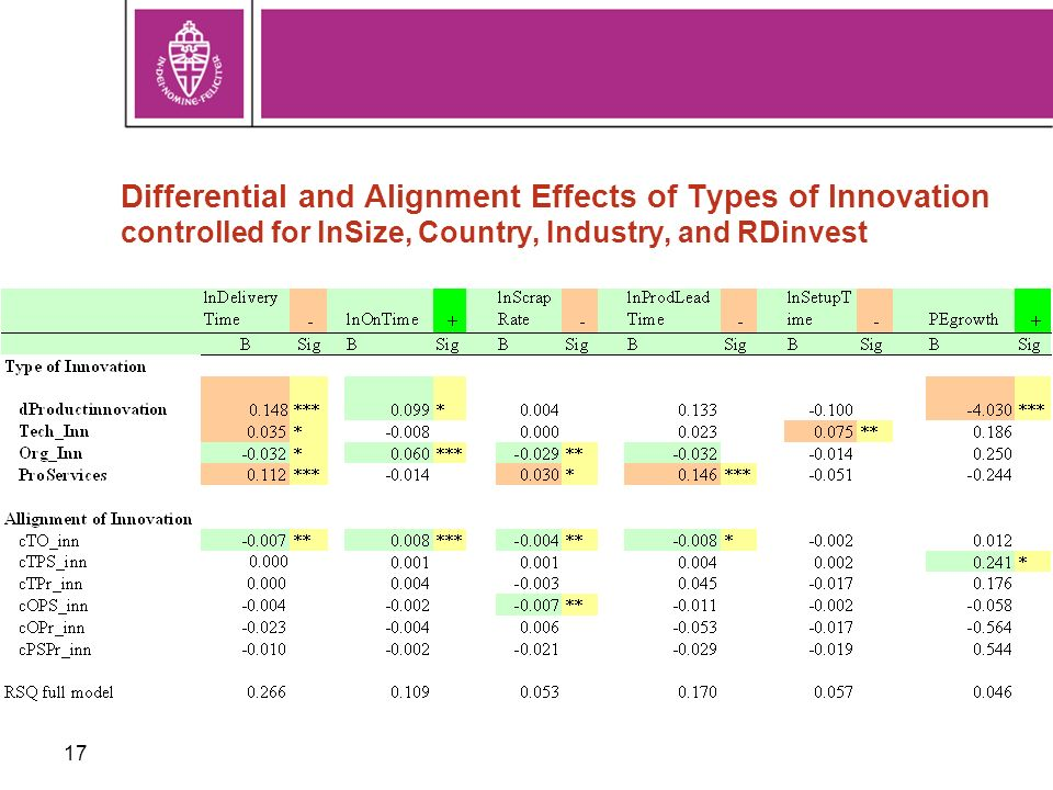 17 Differential and Alignment Effects of Types of Innovation controlled for lnSize, Country, Industry, and RDinvest