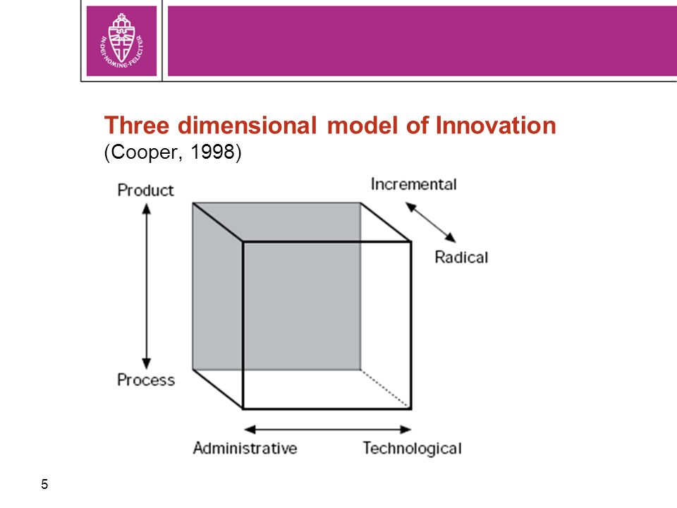 5 Three dimensional model of Innovation (Cooper, 1998)
