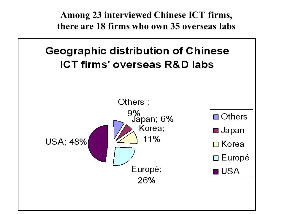 Among 23 interviewed Chinese ICT firms, there are 18 firms who own 35 overseas labs