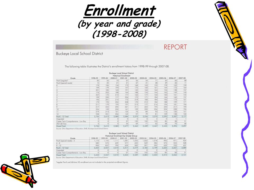 Enrollment (by year and grade) (1998-2008)