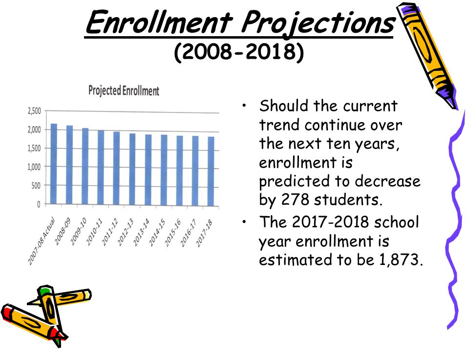 Enrollment Projections (2008-2018) Should the current trend continue over the next ten years, enrollment is predicted to decrease by 278 students.