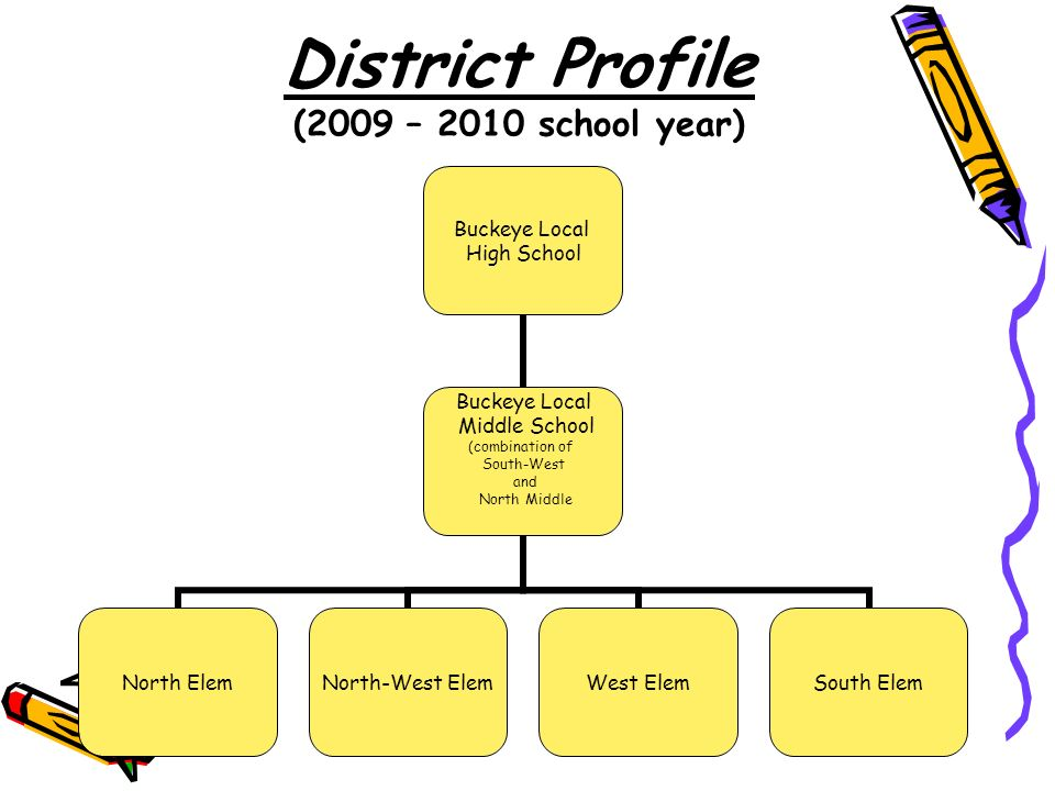 District Profile (2009 – 2010 school year) Buckeye Local High School Buckeye Local Middle School (combination of South-West and North Middle North ElemNorth-West ElemWest ElemSouth Elem