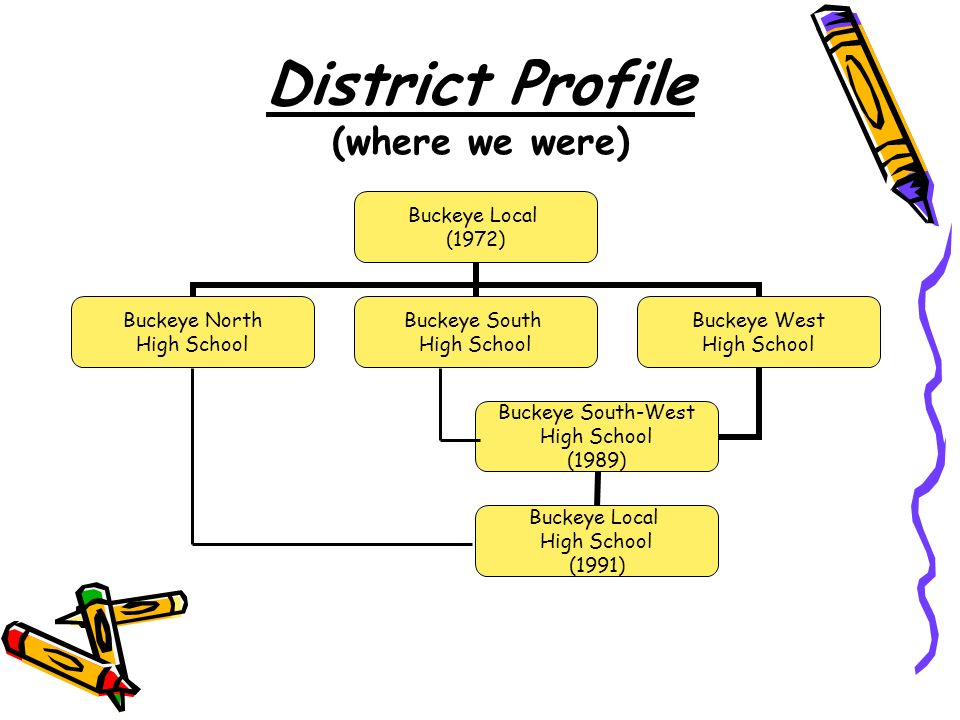 District Profile (where we were) Buckeye Local (1972) Buckeye North High School Buckeye South High School Buckeye West High School Buckeye South-West High School (1989) Buckeye Local High School (1991)