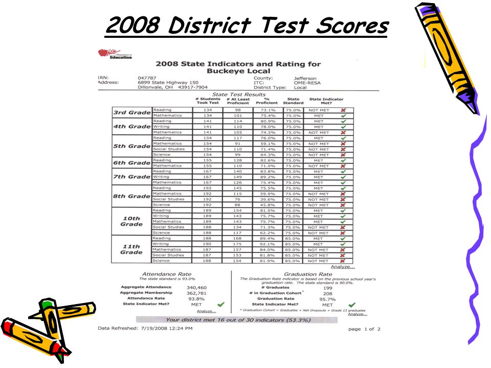 2008 District Test Scores