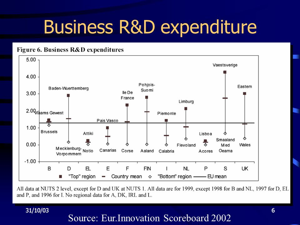 31/10/036 Business R&D expenditure Source: Eur.Innovation Scoreboard 2002