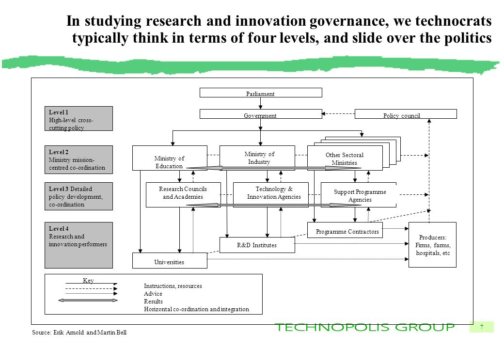 7 In studying research and innovation governance, we technocrats typically think in terms of four levels, and slide over the politics R&D Institutes Parliament GovernmentPolicy council Ministry of Education Research Councils and Academies Universities Other Sectoral Ministries Producers: Firms, farms, hospitals, etc Ministry of Industry Technology & Innovation Agencies Support Programme Agencies Programme Contractors Instructions, resources Advice Results Horizontal co-ordination and integration Level 1 High-level cross- cutting policy Level 2 Ministry mission- centred co-ordination Level 3 Detailed policy development, co-ordination Level 4 Research and innovation performers Key Source: Erik Arnold and Martin Bell